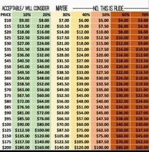 Acceptable offer chart